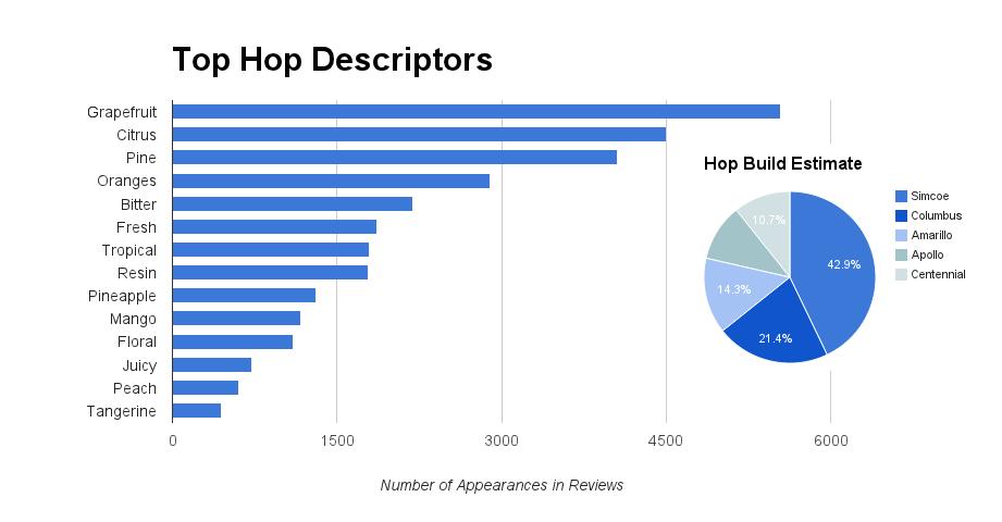 Heady Topper Top Hop Descriptors