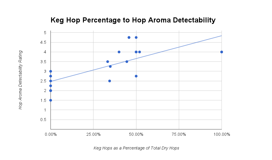 High Correlation Between Keg Hops and Hop Aroma Detectability