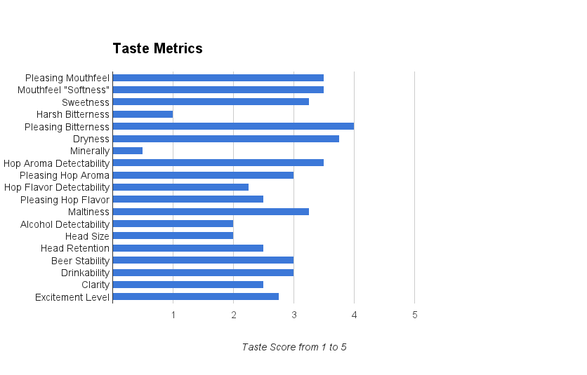 Amarillo Smash Homebrew Taste Metrics Results