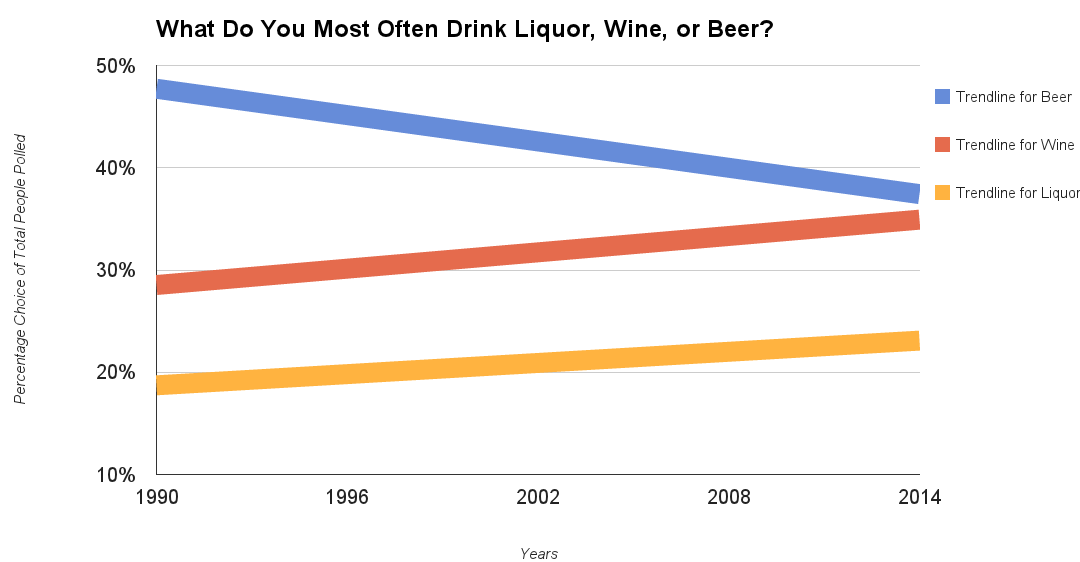 Beer Still On Top But Trending Down Past 22 Years Among Drinkers