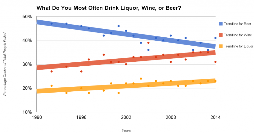 Beer Trends Down Among Drinkers Past 2 Decades