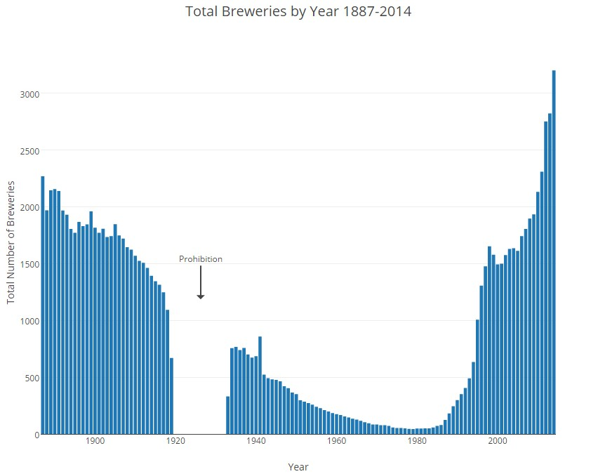 Interactive Charts: History and Current Status of U.S. Breweries