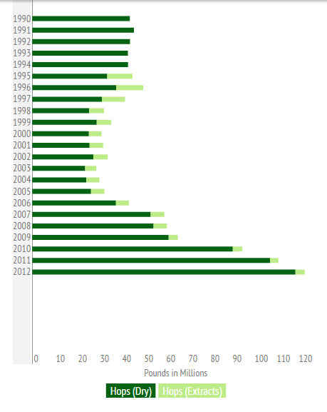 History of Hop Usage in the U.S. For The Production of Beer 1990-2012