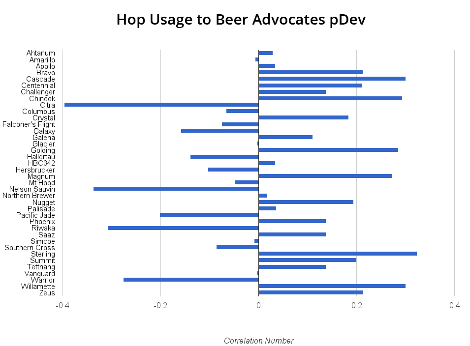 Hop Usage to Beer Advocates pDev