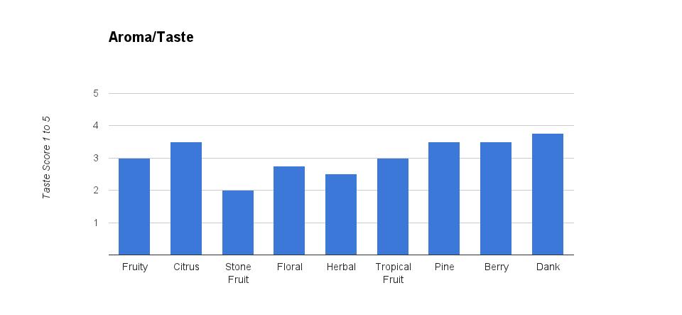 Simcoe Mosaic IPA Aroma Taste Results