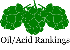 Hop Oils and Acid Rankings