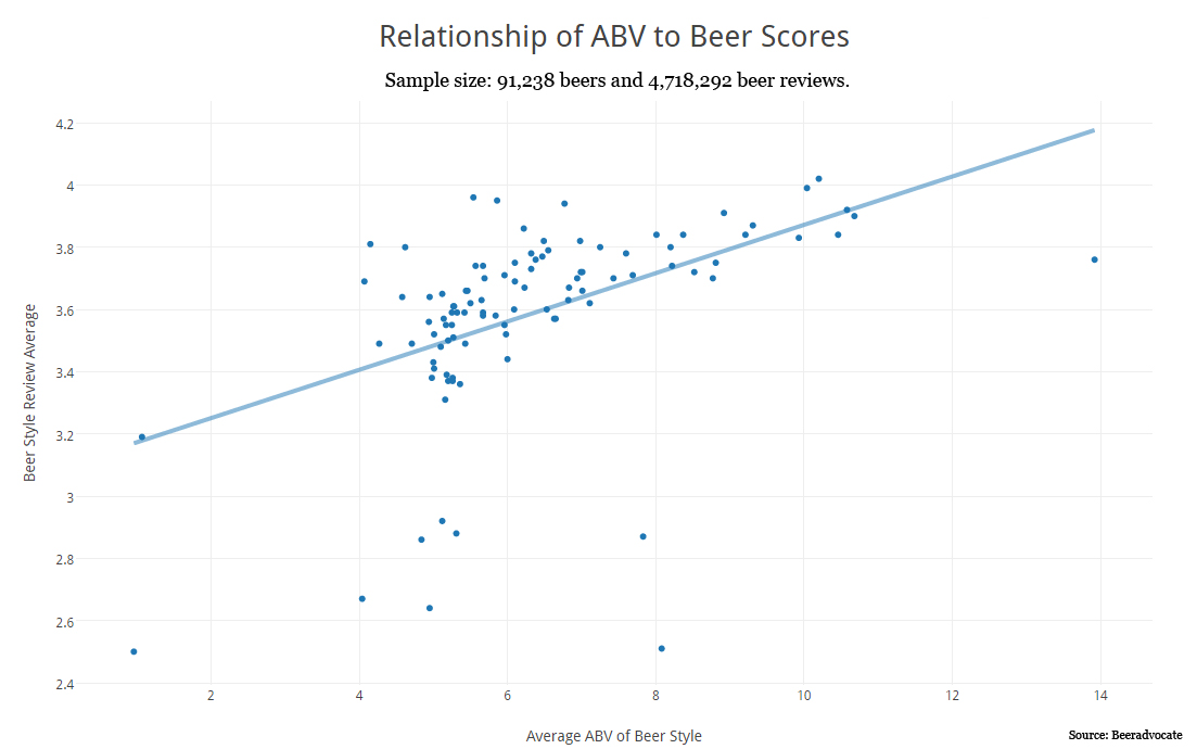 Relationship of ABV to Beer Score