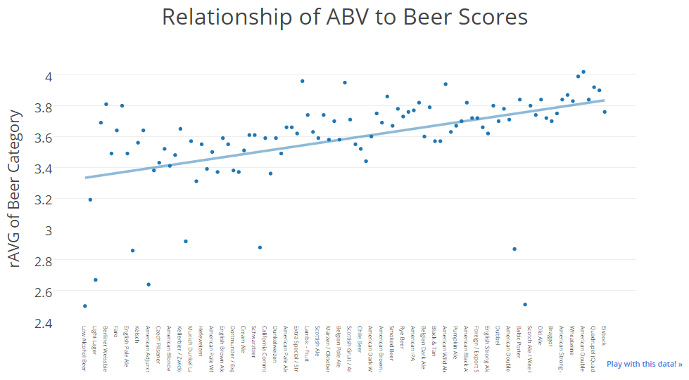 Relationship of ABV to Beer Scores