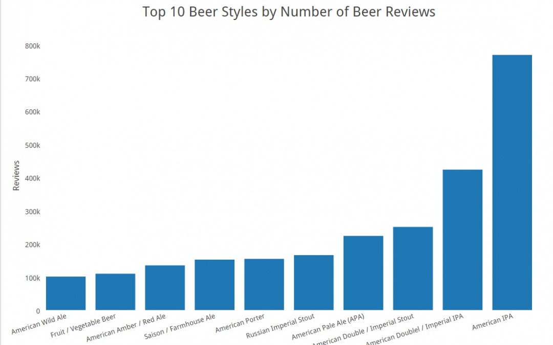 What Beer Styles Get the Most Reviews?