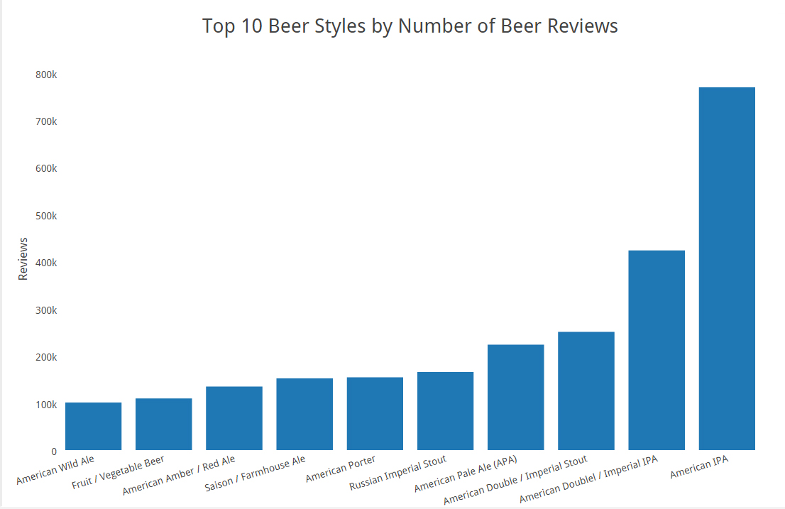 top 10 beer styles by number of beer reviews