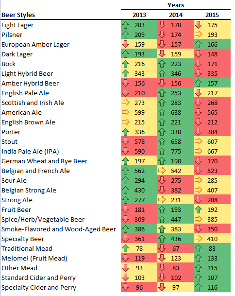 Trends of National Homebrew Compeition Entrants