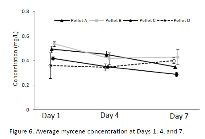 Myrcene Concentration