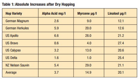 increases in acids after dry hopping