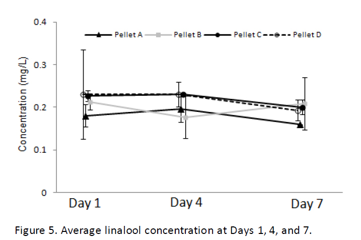 linalool concetration