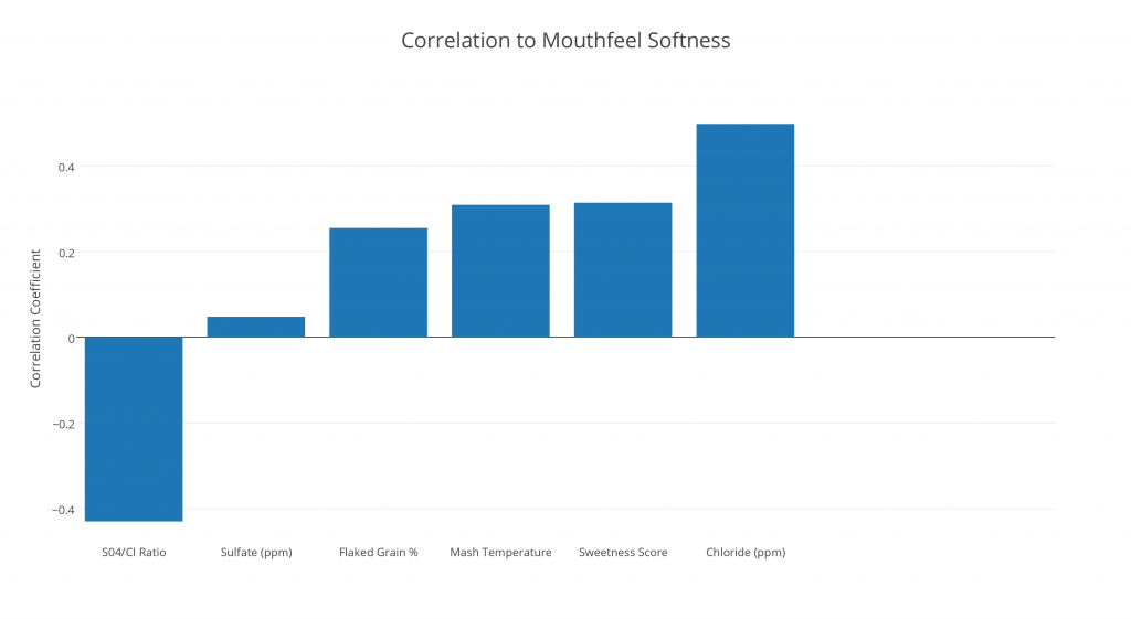 Correlation to Mouthfeel Softness