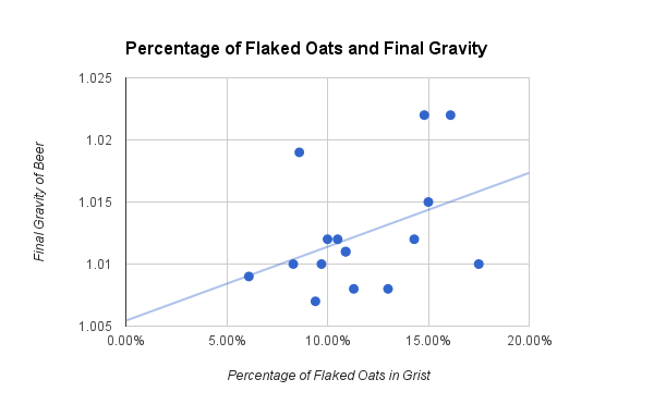 Flaked Oats and Final Gravity