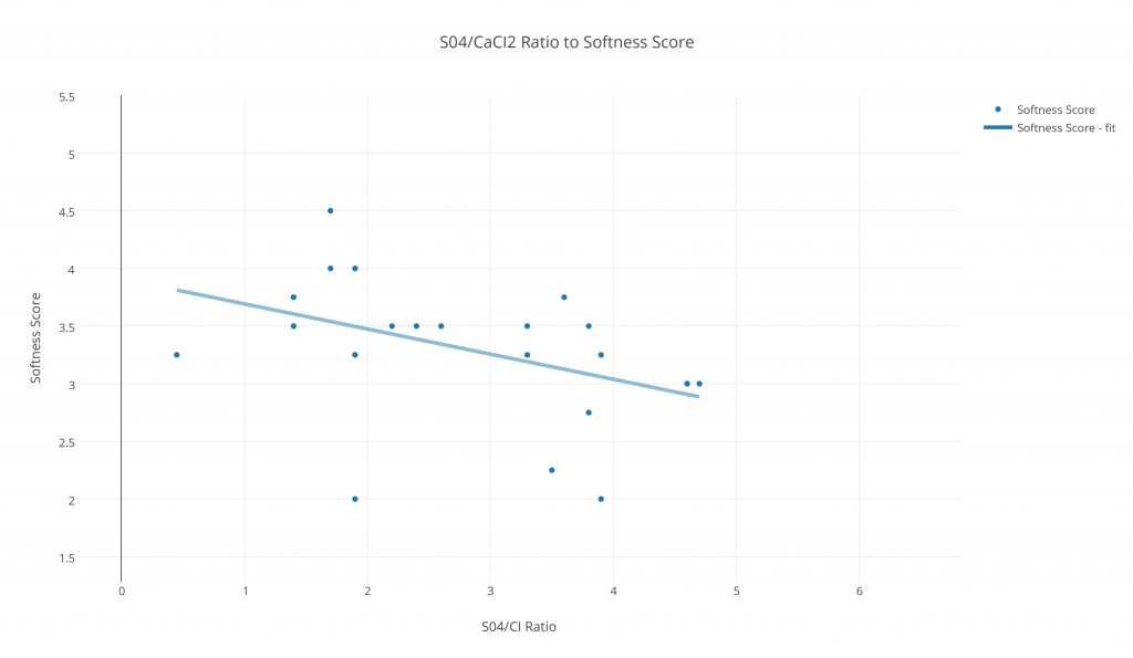 S04-CaCI2 Ratio to Softness Score
